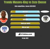 Yrondu Musavu-King vs Enzo Ebosse h2h player stats