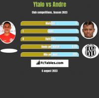 Ytalo vs Andre h2h player stats