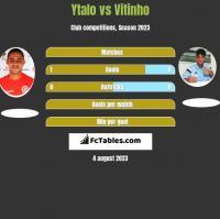 Ytalo vs Vitinho h2h player stats