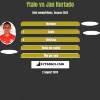 Ytalo vs Jan Hurtado h2h player stats