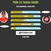 Ytalo vs Tomas Cuello h2h player stats