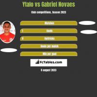 Ytalo vs Gabriel Novaes h2h player stats