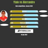 Ytalo vs Alerrandro h2h player stats