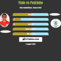 Ytalo vs Pedrinho h2h player stats