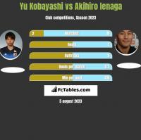 Yu Kobayashi vs Akihiro Ienaga h2h player stats