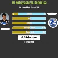 Yu Kobayashi vs Kohei Isa h2h player stats