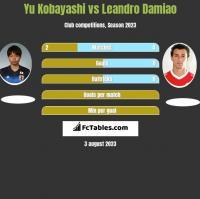 Yu Kobayashi vs Leandro Damiao h2h player stats