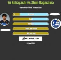 Yu Kobayashi vs Shun Nagasawa h2h player stats