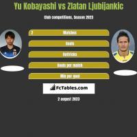Yu Kobayashi vs Zlatan Ljubijankic h2h player stats