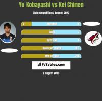 Yu Kobayashi vs Kei Chinen h2h player stats