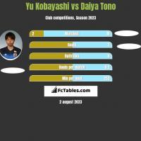 Yu Kobayashi vs Daiya Tono h2h player stats