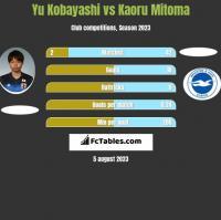Yu Kobayashi vs Kaoru Mitoma h2h player stats