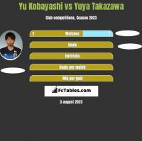 Yu Kobayashi vs Yuya Takazawa h2h player stats