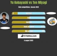 Yu Kobayashi vs Ten Miyagi h2h player stats
