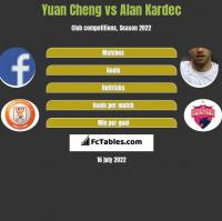 Yuan Cheng vs Alan Kardec h2h player stats