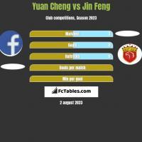Yuan Cheng vs Jin Feng h2h player stats