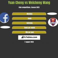 Yuan Cheng vs Weicheng Wang h2h player stats