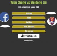 Yuan Cheng vs Weidong Liu h2h player stats
