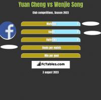 Yuan Cheng vs Wenjie Song h2h player stats