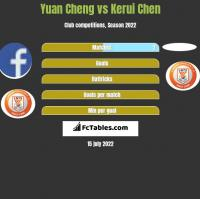 Yuan Cheng vs Kerui Chen h2h player stats