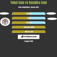 Yuhei Sato vs Kazuhiro Sato h2h player stats
