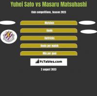 Yuhei Sato vs Masaru Matsuhashi h2h player stats