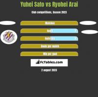 Yuhei Sato vs Ryohei Arai h2h player stats