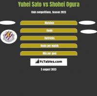 Yuhei Sato vs Shohei Ogura h2h player stats