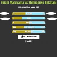 Yuichi Maruyama vs Shinnosuke Nakatani h2h player stats