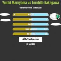 Yuichi Maruyama vs Teruhito Nakagawa h2h player stats