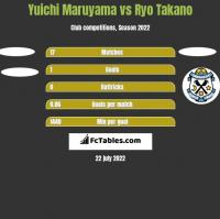 Yuichi Maruyama vs Ryo Takano h2h player stats
