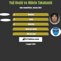 Yuji Hoshi vs Hideto Takahashi h2h player stats