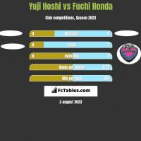 Yuji Hoshi vs Fuchi Honda h2h player stats