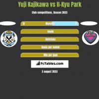 Yuji Kajikawa vs Il-Kyu Park h2h player stats