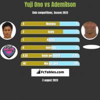 Yuji Ono vs Ademilson h2h player stats