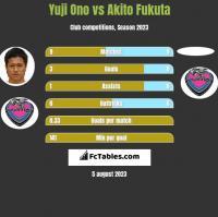 Yuji Ono vs Akito Fukuta h2h player stats