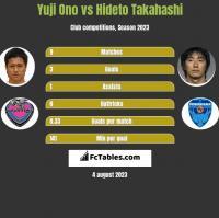 Yuji Ono vs Hideto Takahashi h2h player stats