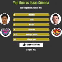 Yuji Ono vs Isaac Cuenca h2h player stats
