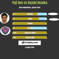 Yuji Ono vs Kazuki Kozuka h2h player stats