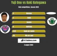 Yuji Ono vs Koki Kotegawa h2h player stats