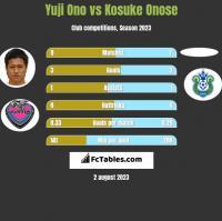Yuji Ono vs Kosuke Onose h2h player stats