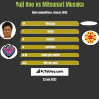 Yuji Ono vs Mitsunari Musaka h2h player stats