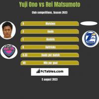 Yuji Ono vs Rei Matsumoto h2h player stats