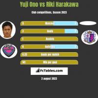 Yuji Ono vs Riki Harakawa h2h player stats