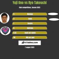 Yuji Ono vs Ryo Takeuchi h2h player stats