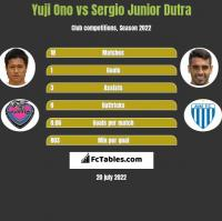 Yuji Ono vs Sergio Junior Dutra h2h player stats