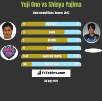 Yuji Ono vs Shinya Yajima h2h player stats