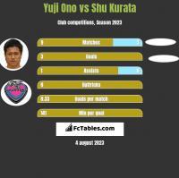 Yuji Ono vs Shu Kurata h2h player stats