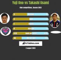 Yuji Ono vs Takashi Usami h2h player stats
