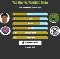 Yuji Ono vs Yasuhito Endo h2h player stats